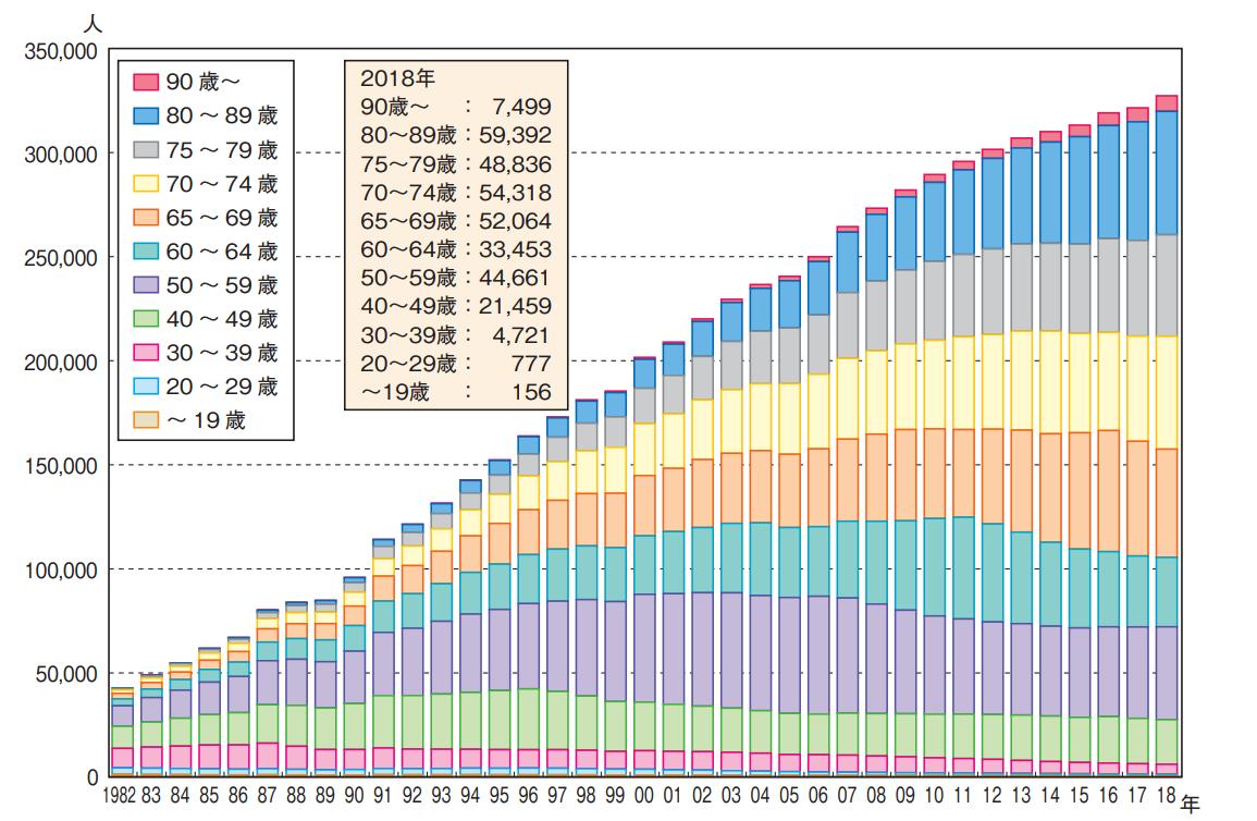 図 慢性透析患者 年齢分布の推移,1982-2018